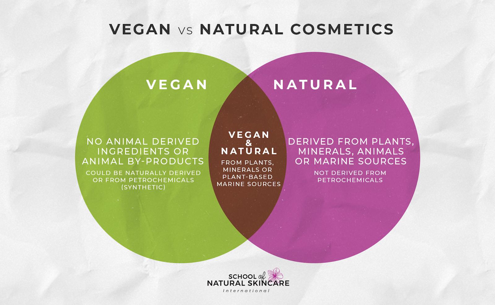 Vegan Doesn't Mean Natural: Embracing Natural Vegan Skincare Skincare Formulation