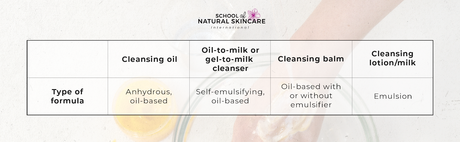 The different types of natural (non-foaming) cleansers you can formulate Homepage Highlights Skincare Formulation