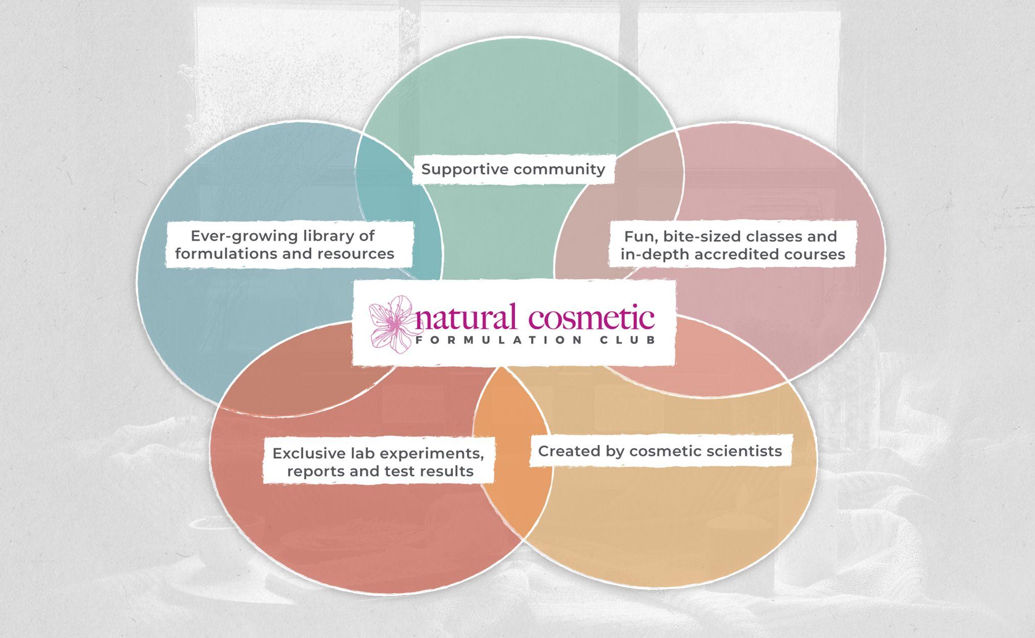 Natural Cosmetic Formulation Club